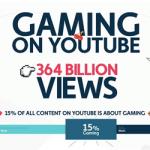 infographie du jeu vidéo sur youtube