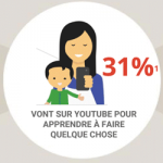Usages de youtube en france en 2015
