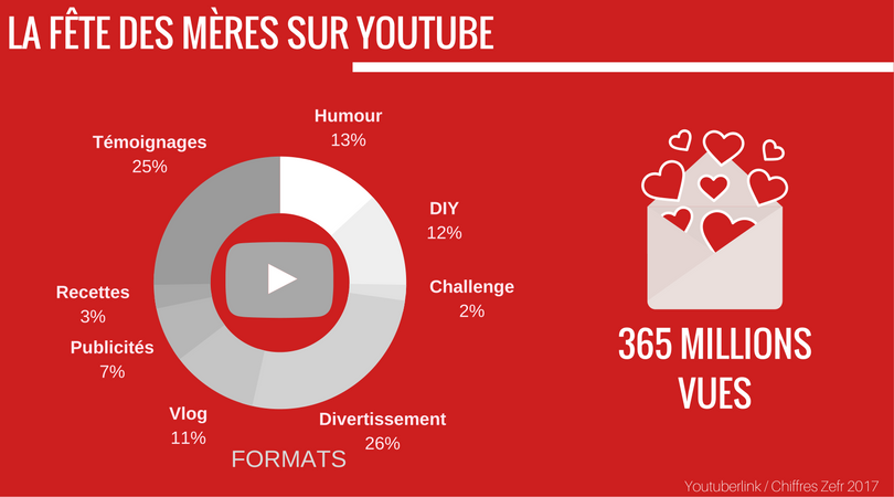 Fête des mères sur YouTube, quelles opportunités pour les marques