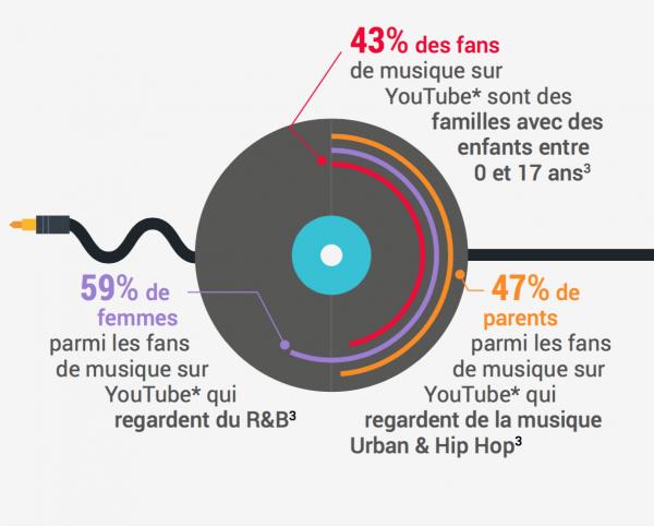 la musique sur YouTube diversité