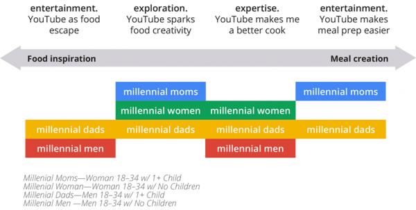 Type de consommation des vidéos youtube de cuisine en fonction des catégories de 18/34 ans