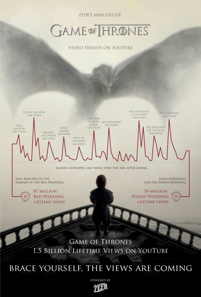 Infographie Game Of Thrones on YouTube