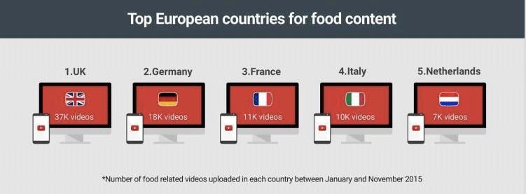 Classement des pays européens pour le svidéos de cuisine