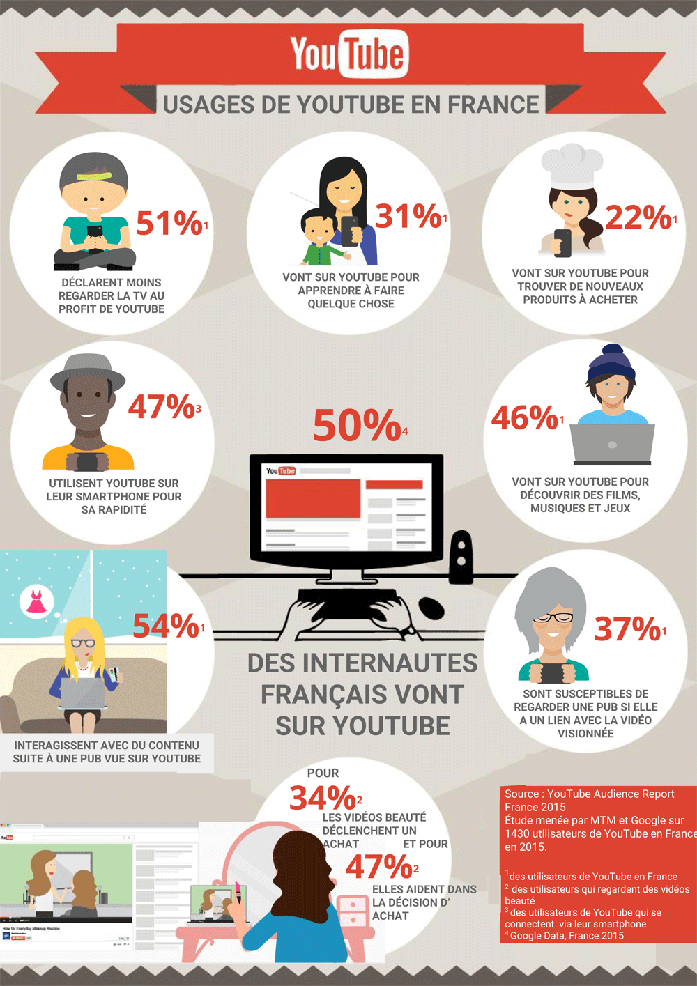 Usage youtube en France 2015