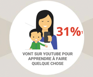 Usages de YouTube en France