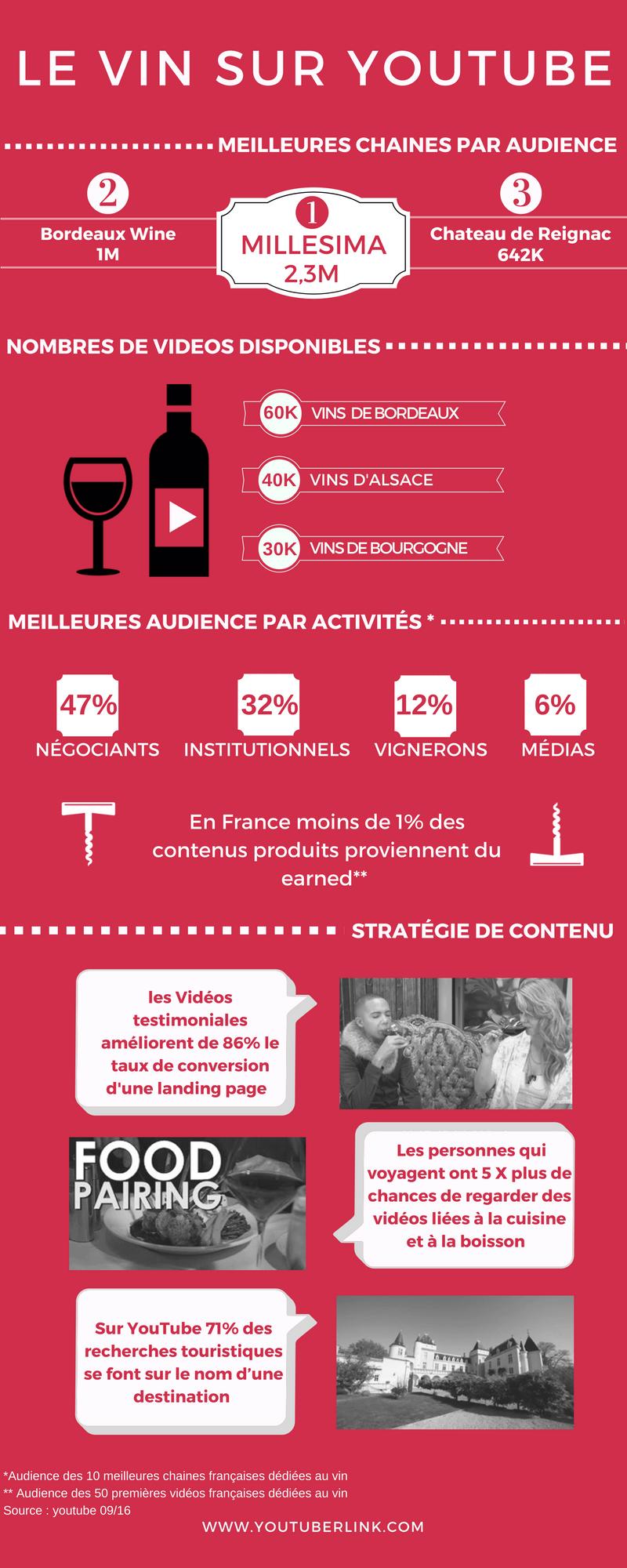 Infographie - le vin sur youtube