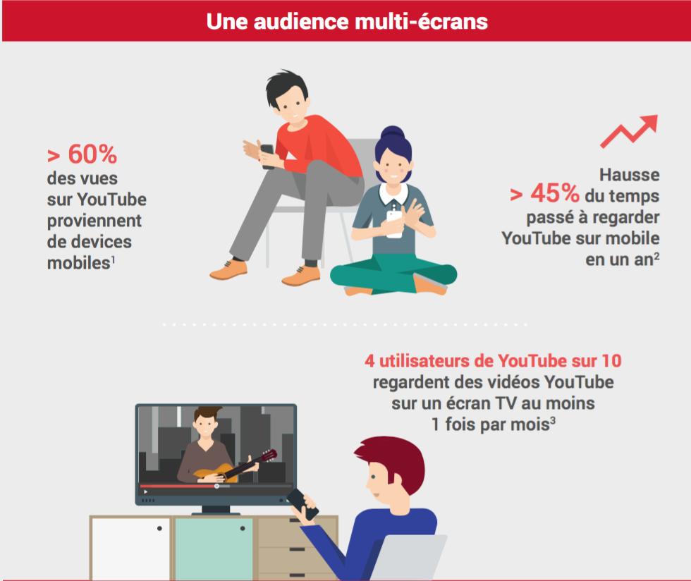 Communiquer sur Youtube – Infographie